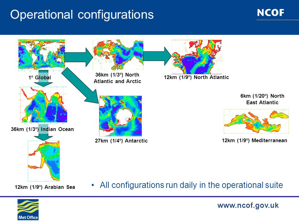 www.ncof.gov.uk Operational configurations 12km (1/9º) Mediterranean 6km (1/20º) North East Atlantic 36km (1/3º) North Atlantic and Arctic 12km (1/9º) North Atlantic 1º Global 36km (1/3º) Indian Ocean 12km (1/9º) Arabian Sea 27km (1/4º) Antarctic All configurations run daily in the operational suite