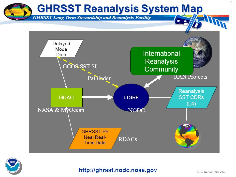 11 http://ghrsst.nodc.noaa.gov Oslo, Norway - Nov 2007 GHRSST Reanalysis System Map GDAC GHRSST-PP Near Real- Time Data Delayed Mode Data Reanalysis S