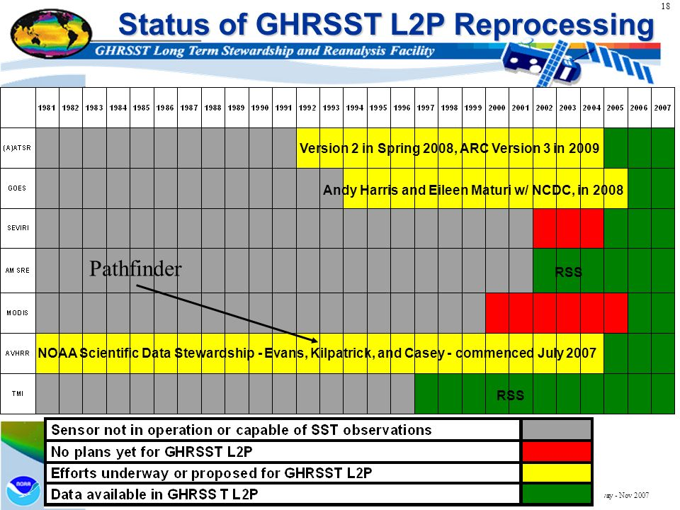 18 http://ghrsst.nodc.noaa.gov Oslo, Norway - Nov 2007 Status of GHRSST L2P Reprocessing Andy Harris and Eileen Maturi w/ NCDC, in 2008 Version 2 in S