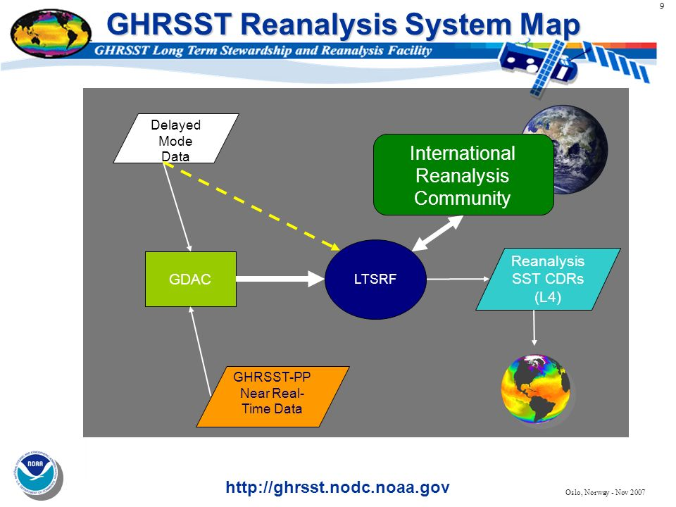 9 http://ghrsst.nodc.noaa.gov Oslo, Norway - Nov 2007 GHRSST Reanalysis System Map GDAC GHRSST-PP Near Real- Time Data Delayed Mode Data Reanalysis SS