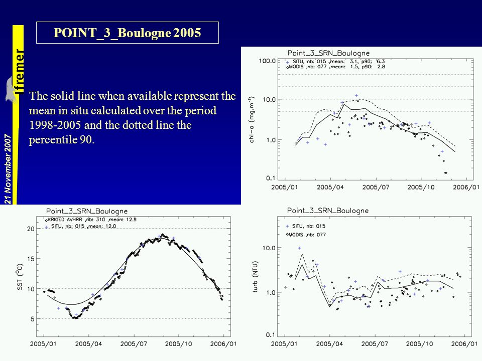 Globcolour, Medspiration application, 21 November 2007 The solid line when available represent the mean in situ calculated over the period 1998-2005 and the dotted line the percentile 90.