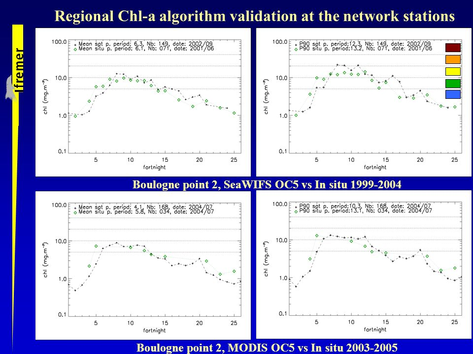 Regional Chl-a algorithm validation at the network stations Boulogne point 2, SeaWIFS OC5 vs In situ 1999-2004 Boulogne point 2, MODIS OC5 vs In situ 2003-2005