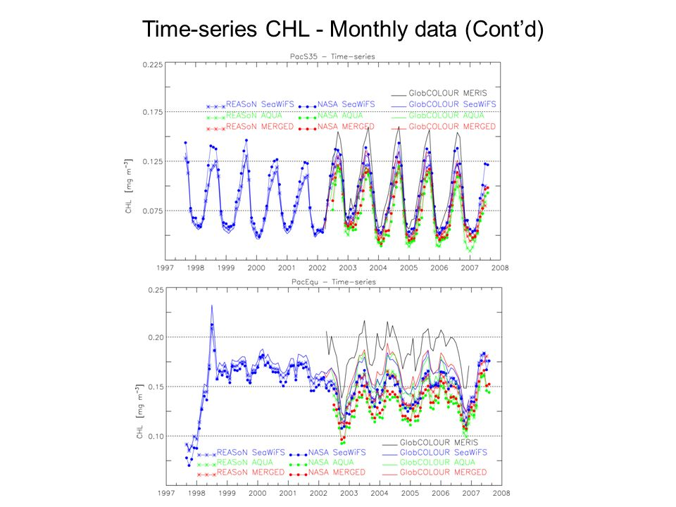Time-series CHL - Monthly data (Contd)