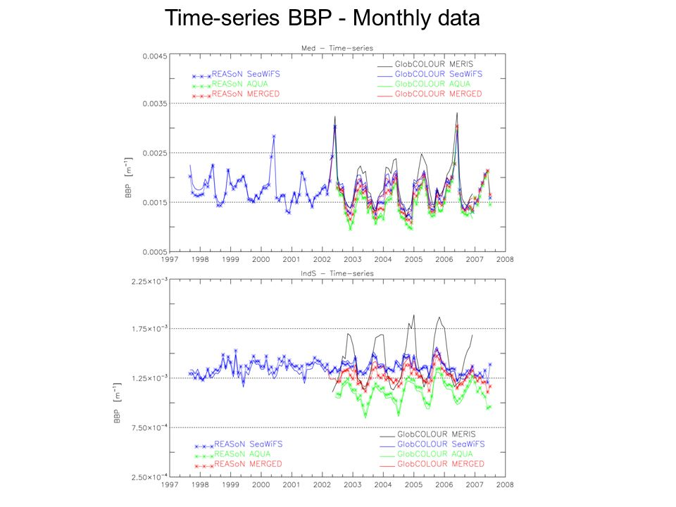 Time-series BBP - Monthly data