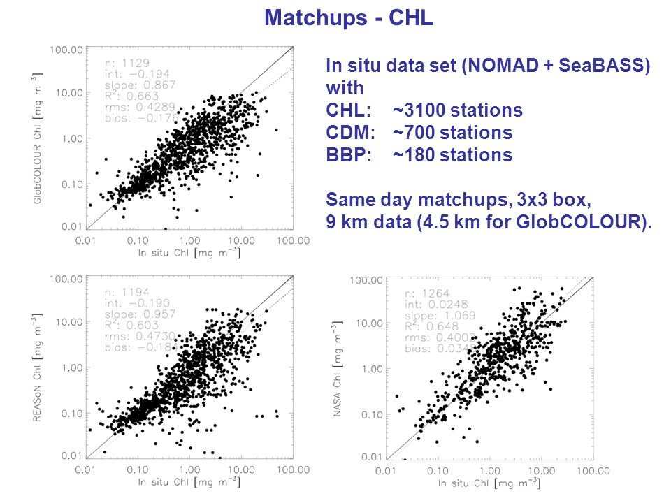 Matchups - CHL In situ data set (NOMAD + SeaBASS) with CHL: ~3100 stations CDM: ~700 stations BBP: ~180 stations Same day matchups, 3x3 box, 9 km data (4.5 km for GlobCOLOUR).