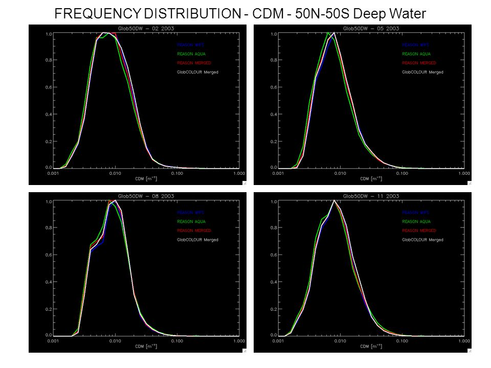 FREQUENCY DISTRIBUTION - CDM - 50N-50S Deep Water
