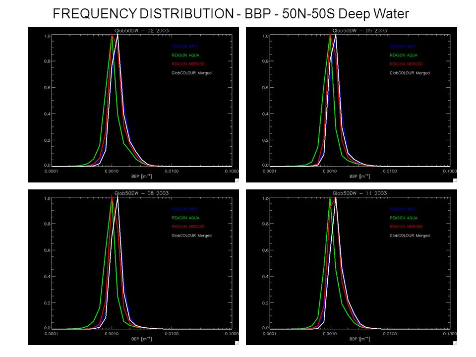 FREQUENCY DISTRIBUTION - BBP - 50N-50S Deep Water