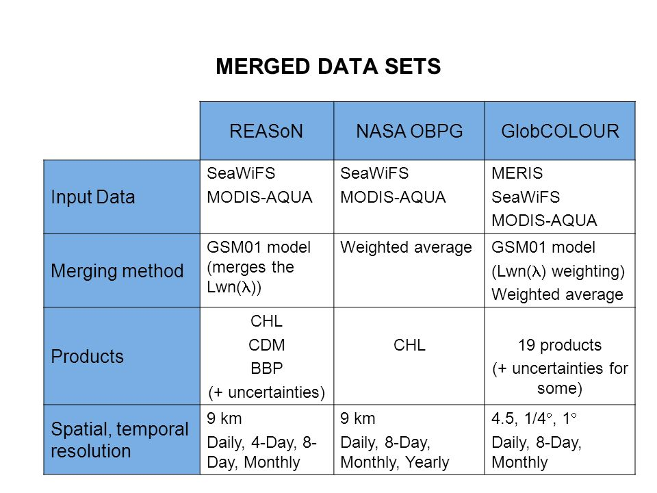 MERGED DATA SETS REASoNNASA OBPGGlobCOLOUR Input Data SeaWiFS MODIS-AQUA SeaWiFS MODIS-AQUA MERIS SeaWiFS MODIS-AQUA Merging method GSM01 model (merges the Lwn( )) Weighted averageGSM01 model (Lwn( ) weighting) Weighted average Products CHL CDM BBP (+ uncertainties) CHL19 products (+ uncertainties for some) Spatial, temporal resolution 9 km Daily, 4-Day, 8- Day, Monthly 9 km Daily, 8-Day, Monthly, Yearly 4.5, 1/4, 1 Daily, 8-Day, Monthly