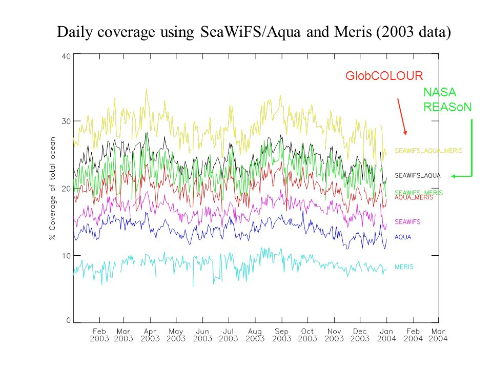 Daily coverage using SeaWiFS/Aqua and Meris (2003 data) GlobCOLOUR NASA REASoN