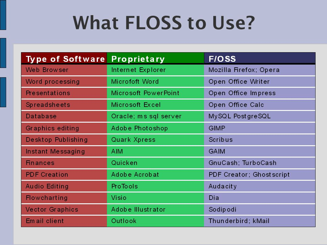 What FLOSS to Use?