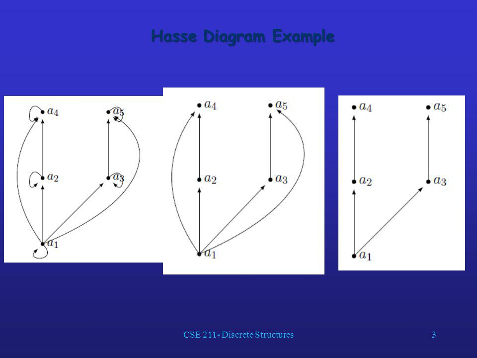 Hasse Diagram Example 3CSE 211- Discrete Structures