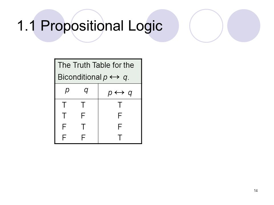 1.1 Propositional Logic The Truth Table for the Biconditional p q. p q T T T F F T F F TFFTTFFT 14