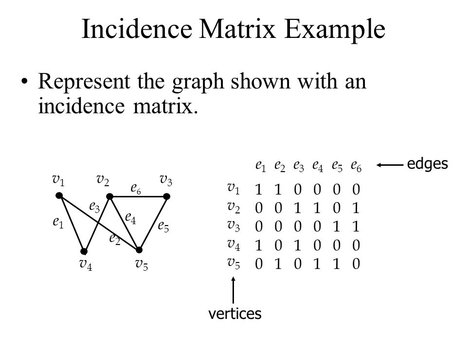 Incidence Matrix Let G = (V,E) be an undirected graph. Suppose v 1,v 2,v 3,…,v n are the vertices and e 1,e 2,e 3,…,e m are the edges of G. The incide