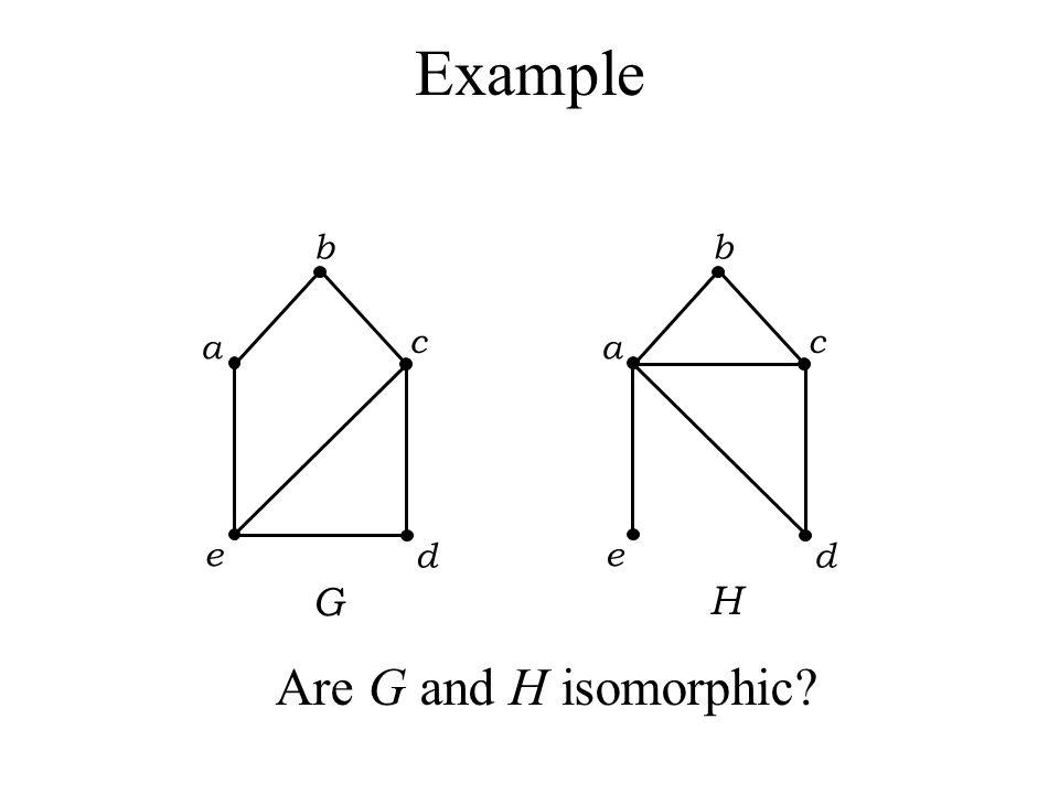 Graph isomorphism Example Graph G Graph HAn isomorphism between G and H ƒ(a) = 1 ƒ(b) = 6 ƒ(c) = 8 ƒ(d) = 3 ƒ(g) = 5 ƒ(h) = 2 ƒ(i) = 4 ƒ(j) = 7 The tw