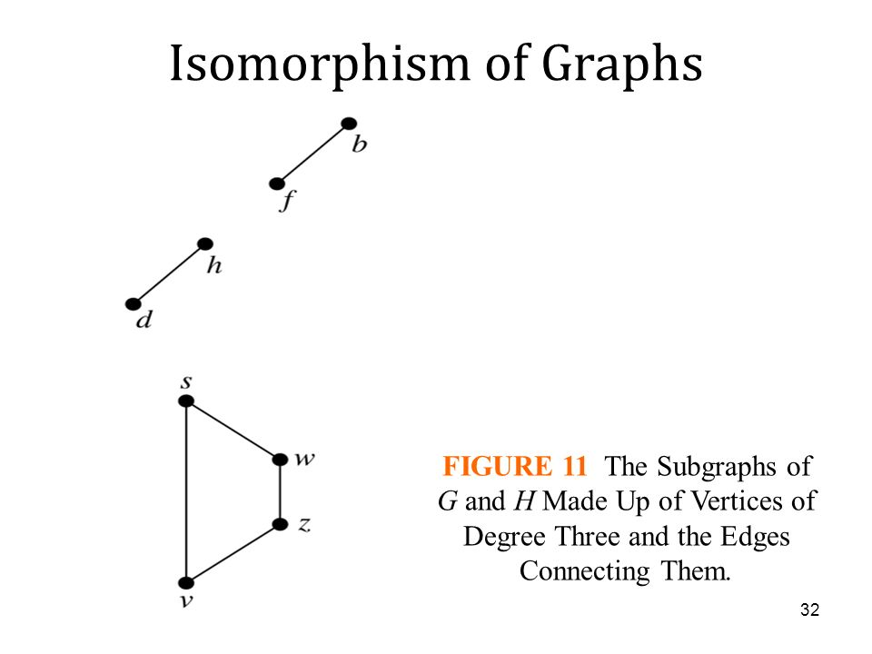 Isomorphism of Graphs Example 10: Determine whether the graphs shown in below are isomorphic. FIGURE 10 The Graphs G and H. 31
