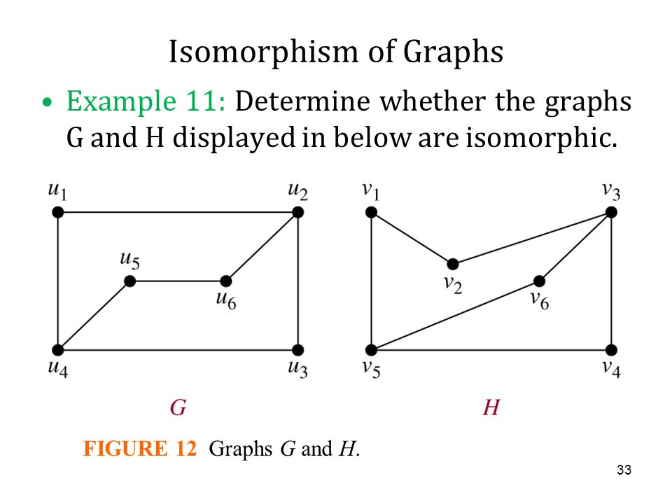 Isomorphism of Graphs FIGURE 11 The Subgraphs of G and H Made Up of Vertices of Degree Three and the Edges Connecting Them. 32