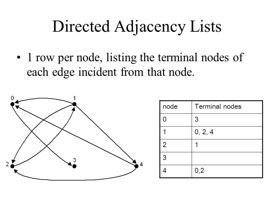 Adjacency Lists A table with 1 row per vertex, listing its adjacent vertices. a b d c f e