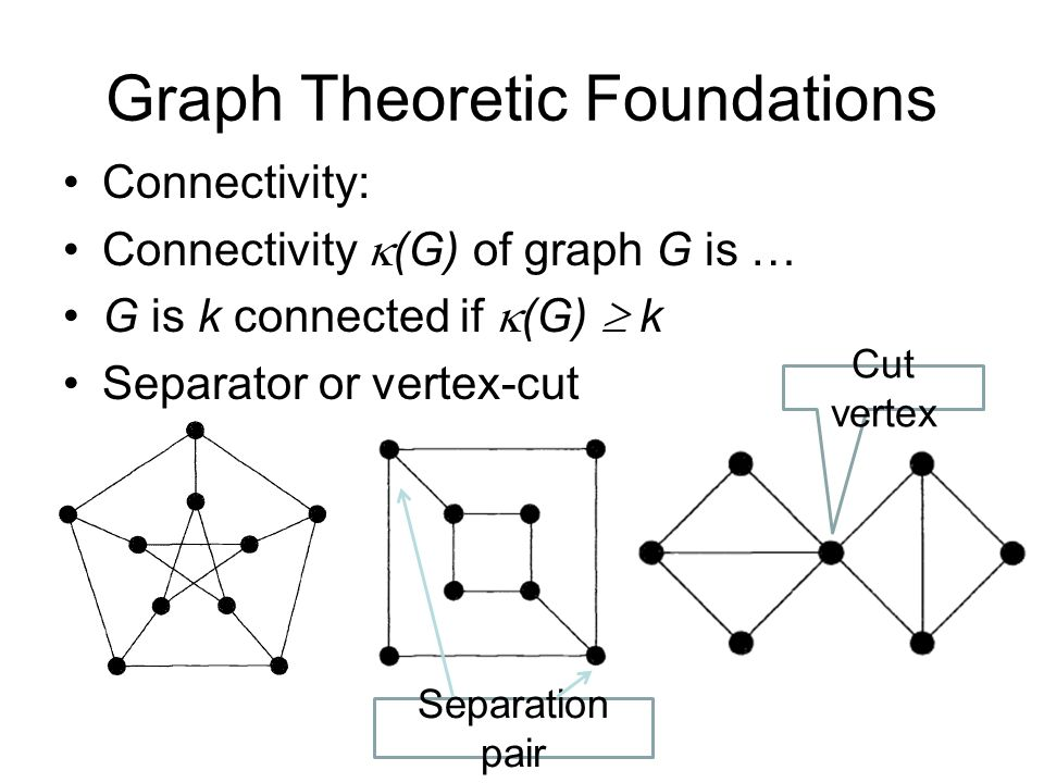 Example Find the cut vertices and cut edges in the following graph. a b c d f e h g Cut vertices: c and e Cut edge: (c, e)