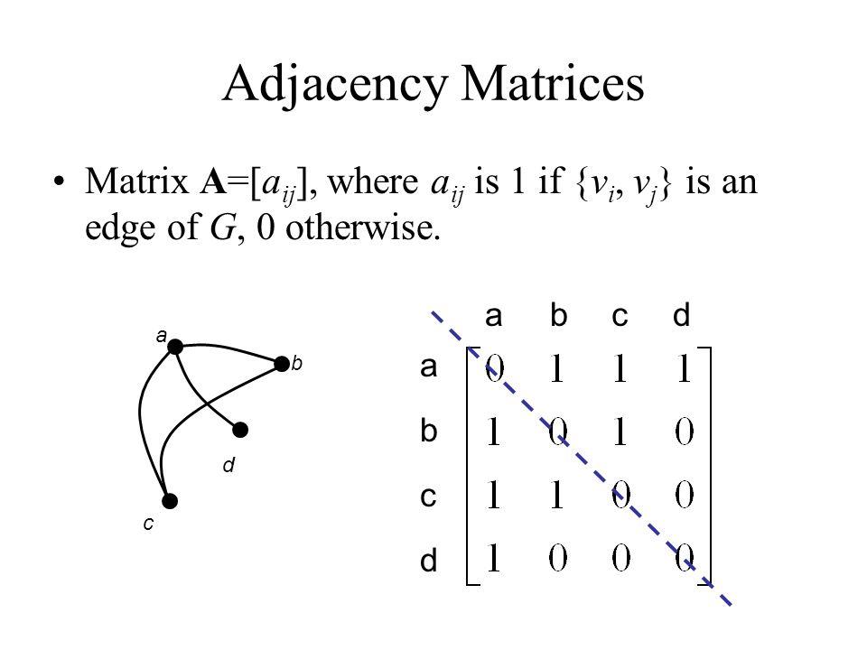 Adjacency Matrix Example a b c d e f abcdefabcdef From To W5W5 db a c e f {v1,v2}{v1,v2} rowcolumn 0 1 0 0 1 1 1 0 1 0 0 1 0 1 0 1 0 1 0 0 1 0 1 1 1 0