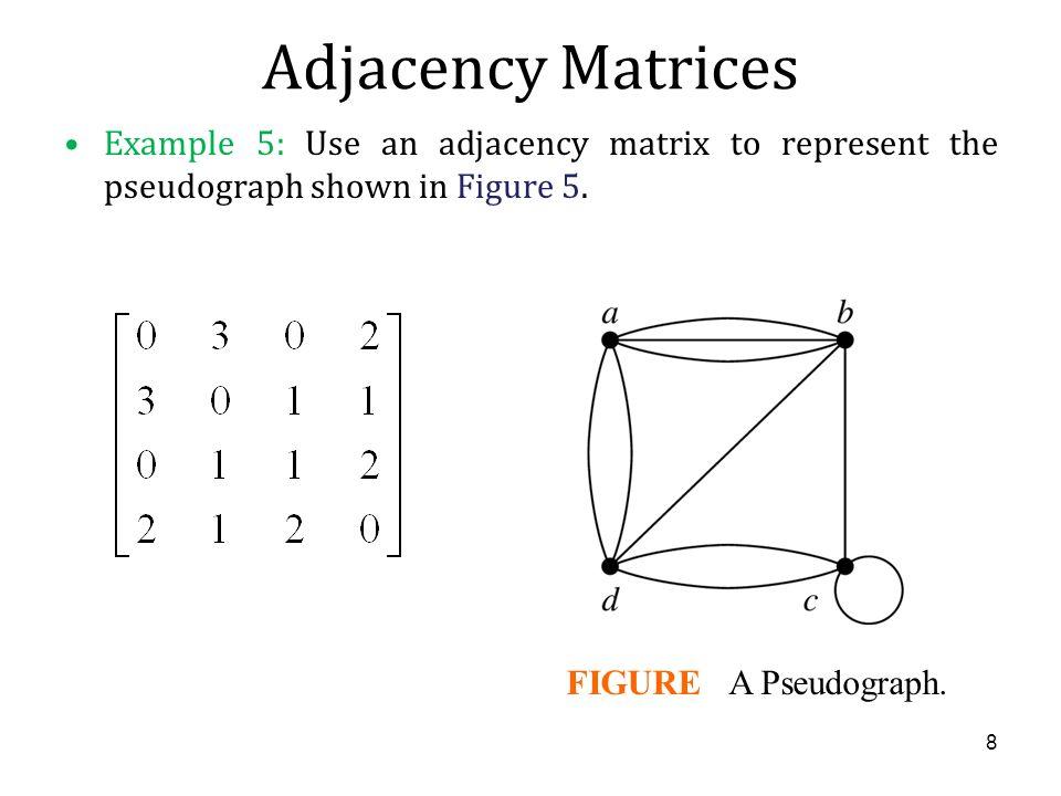 Adjacency Matrices Matrix A=[a ij ], where a ij is 1 if {v i, v j } is an edge of G, 0 otherwise. a b c d a b c d abcd