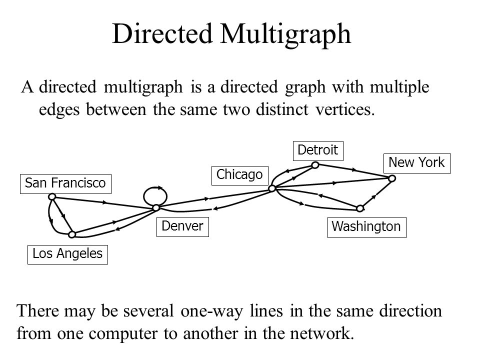 Directed Multigraph A directed multigraph is a directed graph with multiple edges between the same two distinct vertices. San Francisco Denver Los Ang