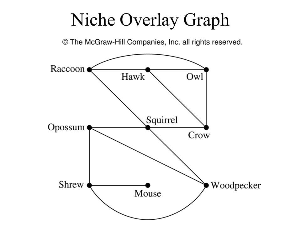 Niche Overlay Graph