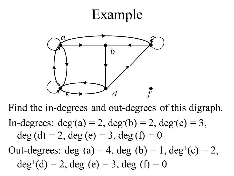 a c b e d f Find the in-degrees and out-degrees of this digraph. In-degrees: deg - (a) = 2, deg - (b) = 2, deg - (c) = 3, deg - (d) = 2, deg - (e) = 3