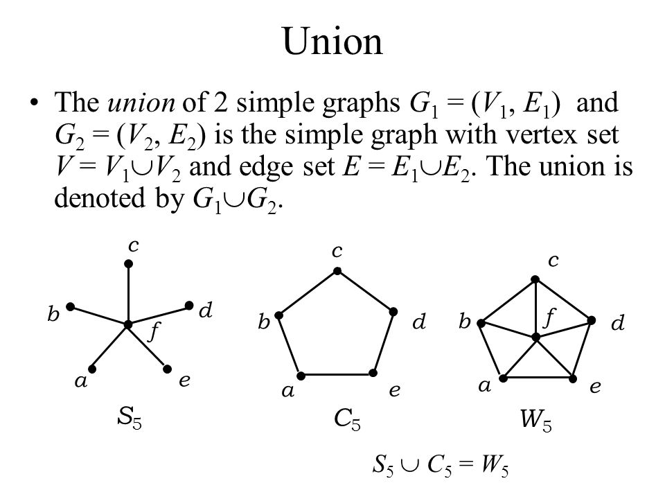 Union The union of 2 simple graphs G 1 = (V 1, E 1 ) and G 2 = (V 2, E 2 ) is the simple graph with vertex set V = V 1 V 2 and edge set E = E 1 E 2. T