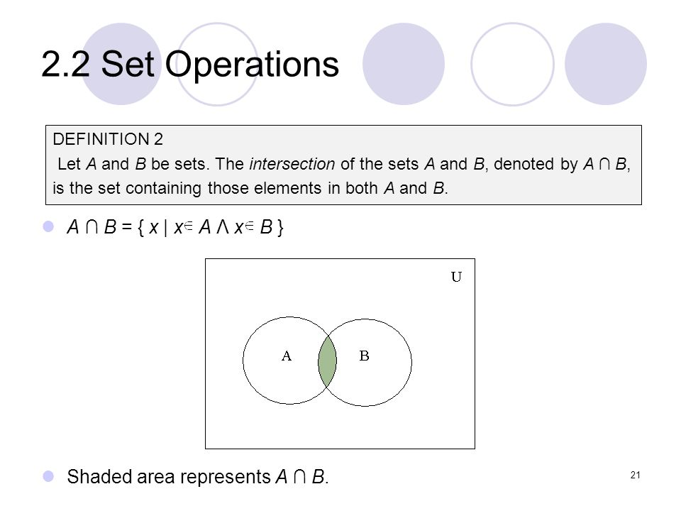 2.2 Set Operations A B = { x | x A Λ x B } Shaded area represents A B. 21 DEFINITION 2 Let A and B be sets. The intersection of the sets A and B, deno