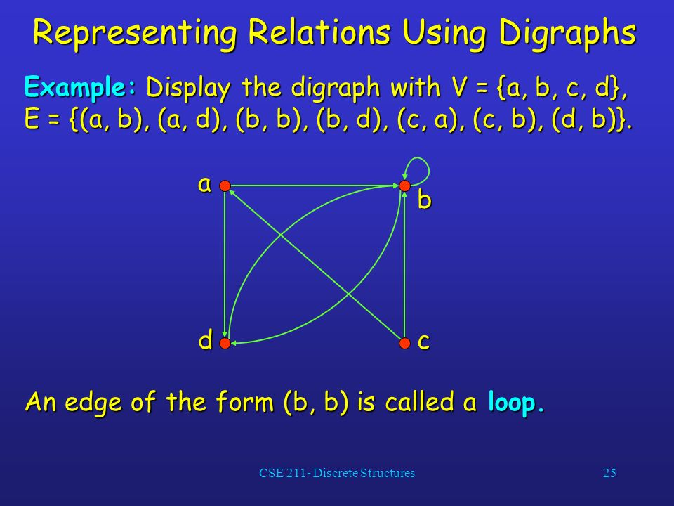 CSE 211- Discrete Structures25 Representing Relations Using Digraphs Example: Display the digraph with V = {a, b, c, d}, E = {(a, b), (a, d), (b, b), (b, d), (c, a), (c, b), (d, b)}.