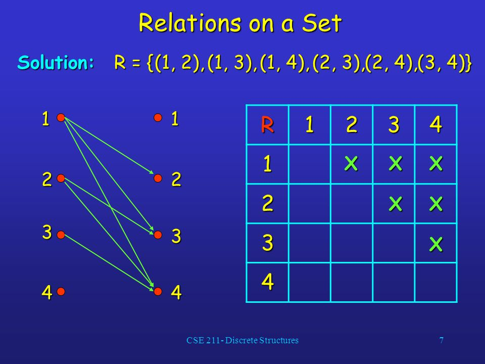 CSE 211- Discrete Structures7 Relations on a Set Solution: R = { (1, 2), (1, 3), (1, 4), (2, 3), (2, 4), (3, 4)} R1234 1 2 3 4 11 2 3 4 2 3 4 XXX XX X