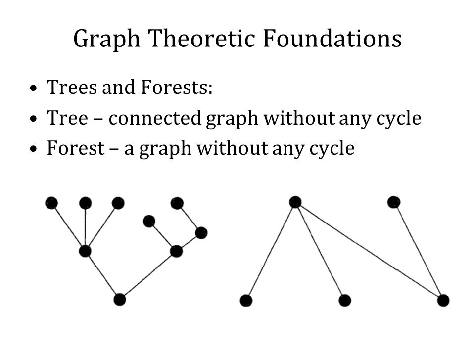Graph Theoretic Foundations Trees and Forests: Tree – connected graph without any cycle Forest – a graph without any cycle