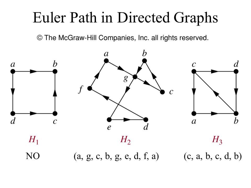 Euler Path in Directed Graphs NO (a, g, c, b, g, e, d, f, a) (c, a, b, c, d, b)