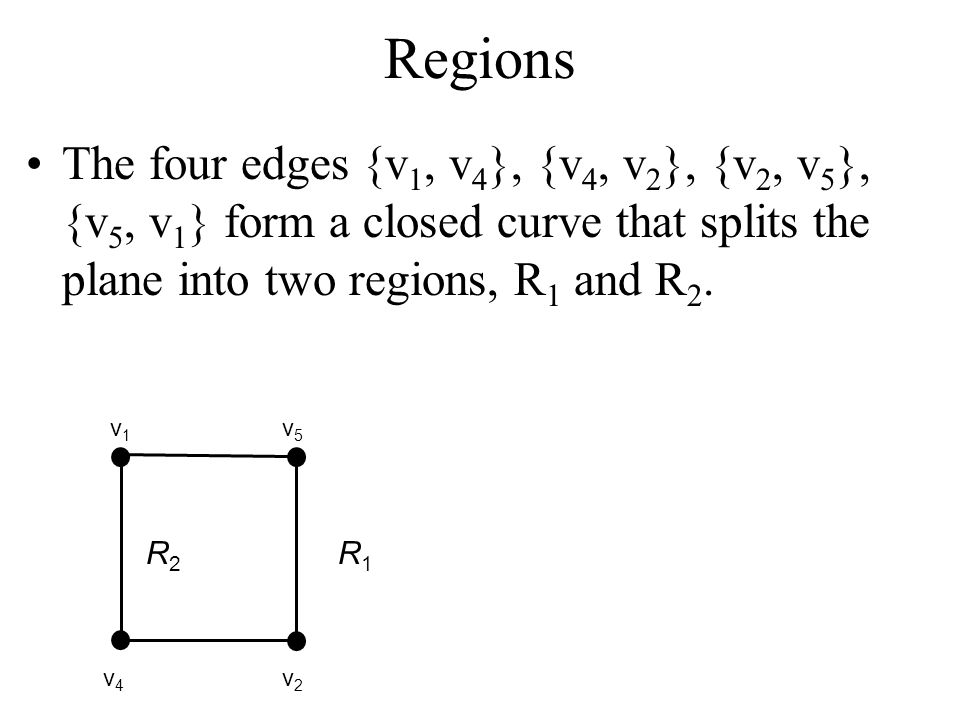 Regions The four edges {v 1, v 4 }, {v 4, v 2 }, {v 2, v 5 }, {v 5, v 1 } form a closed curve that splits the plane into two regions, R 1 and R 2. v 1