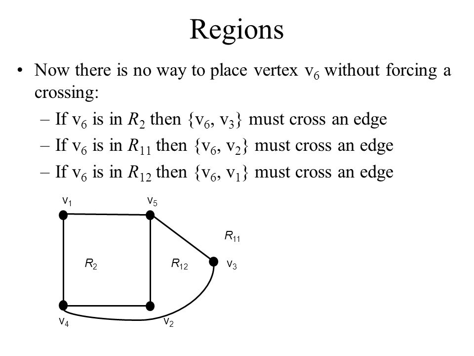 Regions Now there is no way to place vertex v 6 without forcing a crossing: –If v 6 is in R 2 then {v 6, v 3 } must cross an edge –If v 6 is in R 11 t