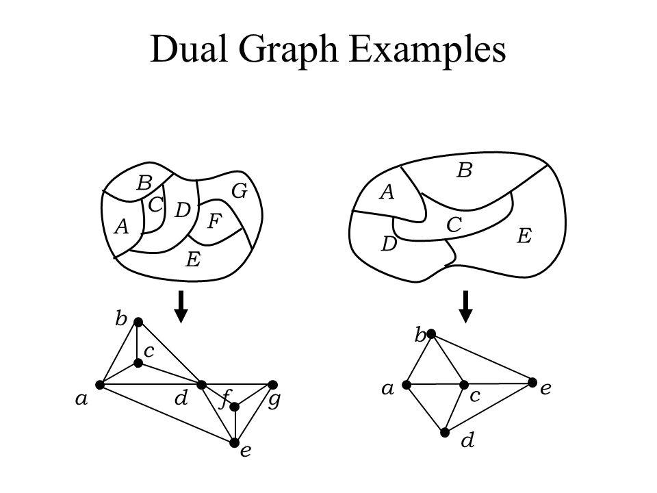 Dual Graph Examples A B C D E F G A B C D E b a e d c c b a d f g e