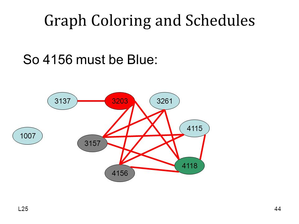 L2544 So 4156 must be Blue: 1007 3137 3157 3203 4115 3261 4156 4118 Graph Coloring and Schedules
