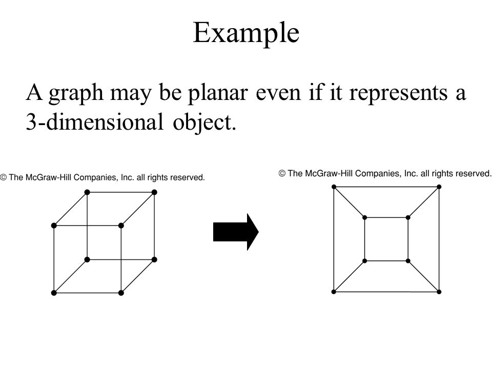 Example A graph may be planar even if it represents a 3-dimensional object.