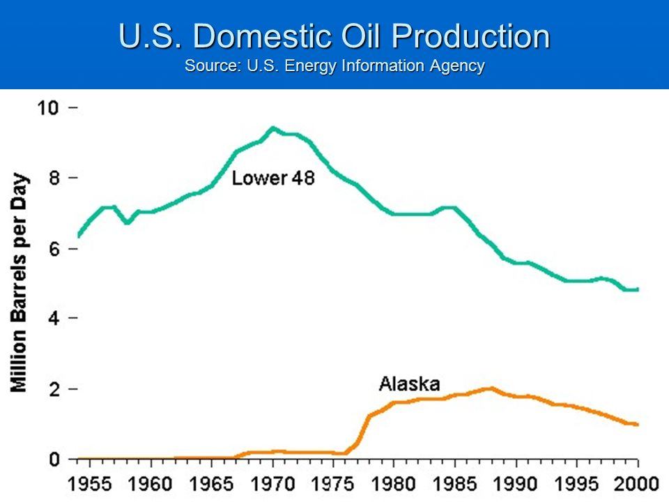 U.S. Domestic Oil Production Source: U.S. Energy Information Agency