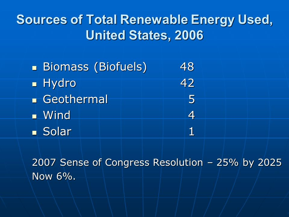 Sources of Total Renewable Energy Used, United States, 2006 Biomass (Biofuels) 48 Biomass (Biofuels) 48 Hydro 42 Hydro 42 Geothermal 5 Geothermal 5 Wind 4 Wind 4 Solar 1 Solar 1 2007 Sense of Congress Resolution – 25% by 2025 Now 6%.