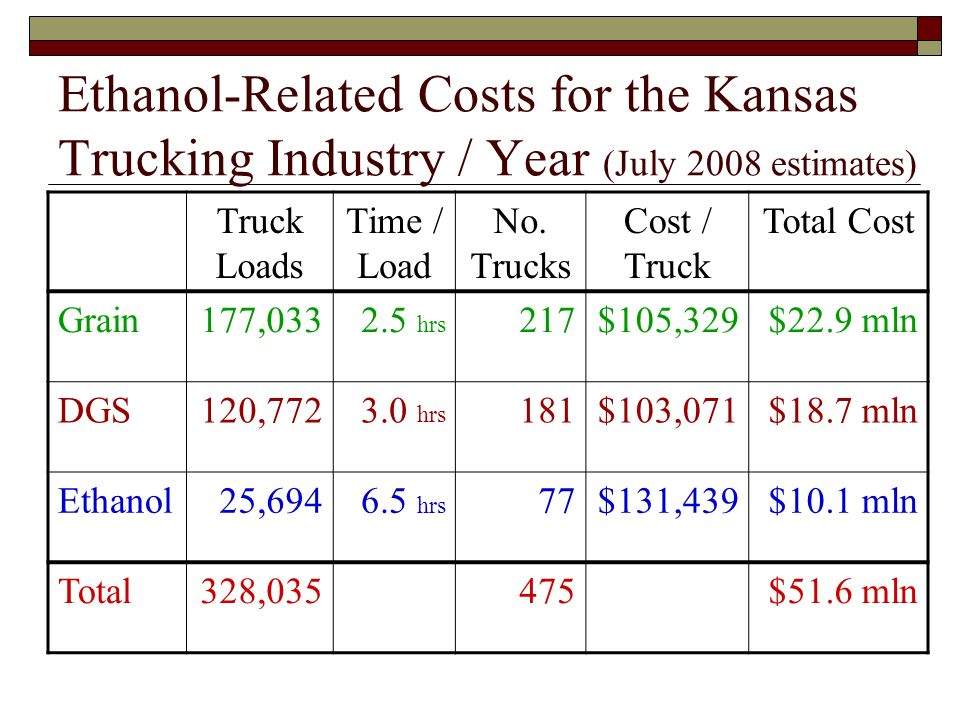 Ethanol-Related Costs for the Kansas Trucking Industry / Year (July 2008 estimates) Truck Loads Time / Load No.