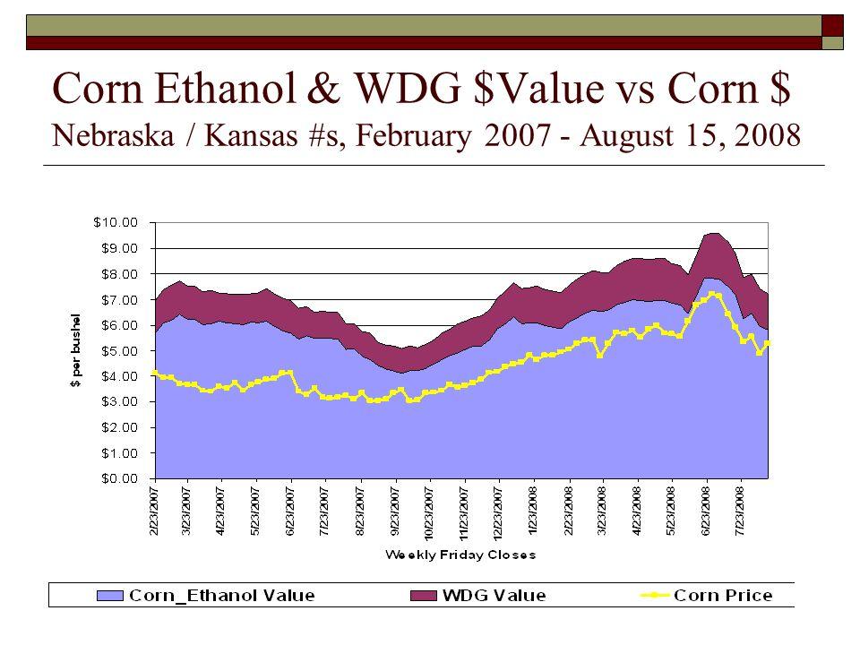 Corn Ethanol & WDG $Value vs Corn $ Nebraska / Kansas #s, February 2007 - August 15, 2008
