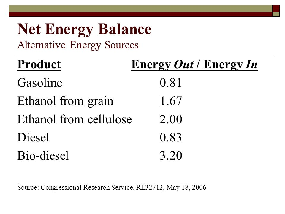 Net Energy Balance Alternative Energy Sources ProductEnergy Out / Energy In Gasoline0.81 Ethanol from grain 1.67 Ethanol from cellulose2.00 Diesel0.83 Bio-diesel 3.20 Source: Congressional Research Service, RL32712, May 18, 2006