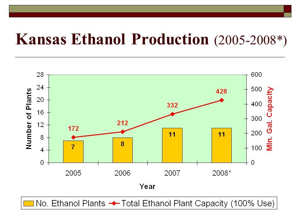 Kansas Ethanol Production (2005-2008*)