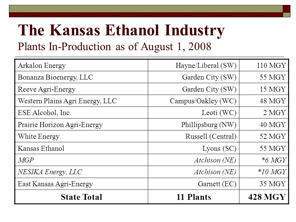 The Kansas Ethanol Industry Plants In-Production as of August 1, 2008 Arkalon EnergyHayne/Liberal (SW)110 MGY Bonanza Bioenergy, LLCGarden City (SW)55 MGY Reeve Agri-EnergyGarden City (SW)15 MGY Western Plains Agri Energy, LLCCampus/Oakley (WC)48 MGY ESE Alcohol, Inc.Leoti (WC)2 MGY Prairie Horizon Agri-EnergyPhillipsburg (NW)40 MGY White EnergyRussell (Central)52 MGY Kansas EthanolLyons (SC)55 MGY MGPAtchison (NE)*6 MGY NESIKA Energy, LLCAtchison (NE)*10 MGY East Kansas Agri-EnergyGarnett (EC)35 MGY State Total11 Plants428 MGY