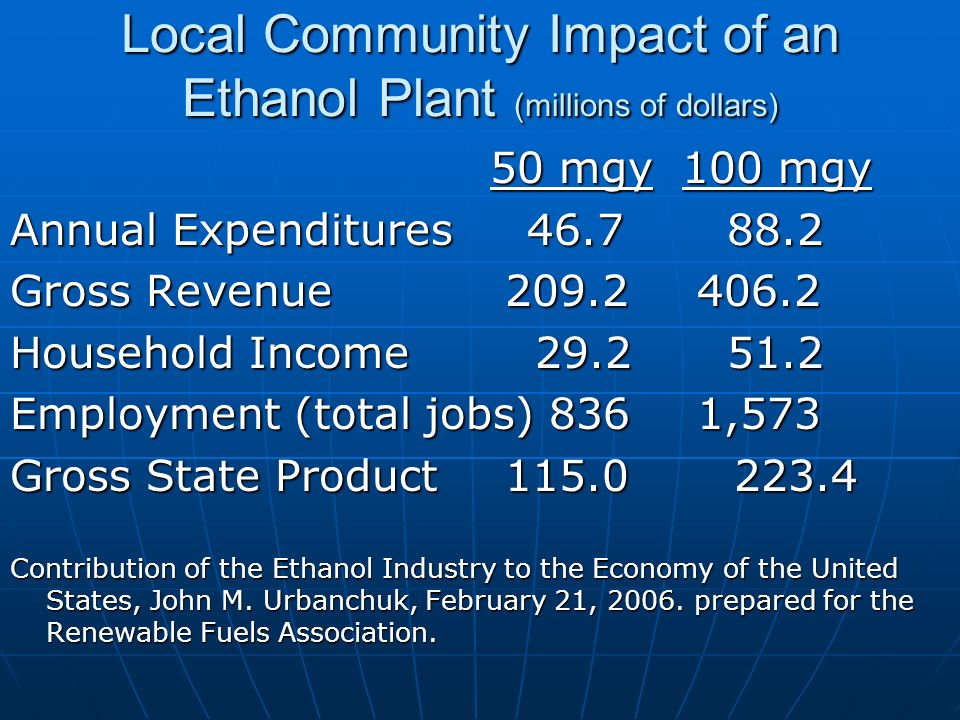 Local Community Impact of an Ethanol Plant (millions of dollars) 50 mgy100 mgy Annual Expenditures 46.7 88.2 Gross Revenue 209.2 406.2 Household Income 29.2 51.2 Employment (total jobs) 836 1,573 Gross State Product 115.0 223.4 Contribution of the Ethanol Industry to the Economy of the United States, John M.