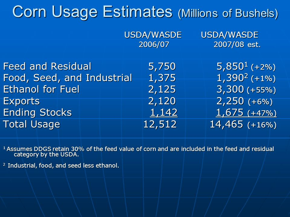 Corn Usage Estimates (Millions of Bushels) USDA/WASDE USDA/WASDE USDA/WASDE USDA/WASDE 2006/07 2007/08 est.