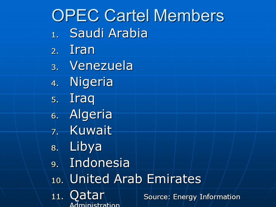 OPEC Cartel Members 1. Saudi Arabia 2. Iran 3. Venezuela 4. Nigeria 5. Iraq 6. Algeria 7. Kuwait 8. Libya 9. Indonesia 10. United Arab Emirates 11. Qa