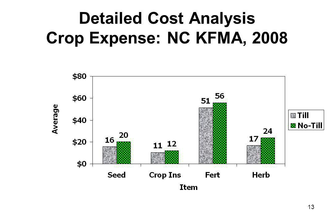 Detailed Cost Analysis Crop Expense: NC KFMA, 2008 13