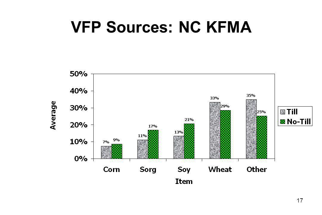 VFP Sources: NC KFMA 17